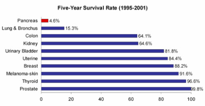 Pancreatic Cancer survival rate and tumor size - Sir